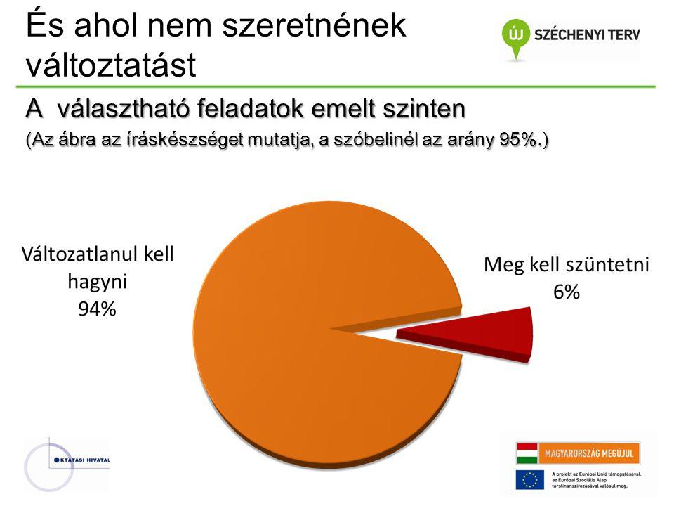 A választható feladatok emelt szinten (Az ábra az íráskészséget mutatja, a szóbelinél az arány 95%.)