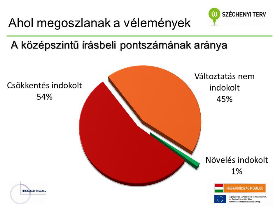 A középszintű írásbeli pontszámának aránya Ahol megoszlanak a vélemények