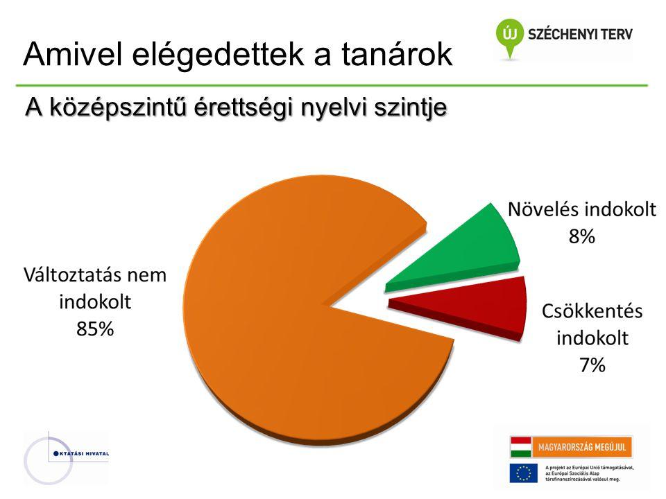 Vizsgatárgyankénti érettségi átlagok %-ban (középszint) (Pongrácz László: Gyorsadatok) Vizsgatárgy 2008.2009.2010.2011.