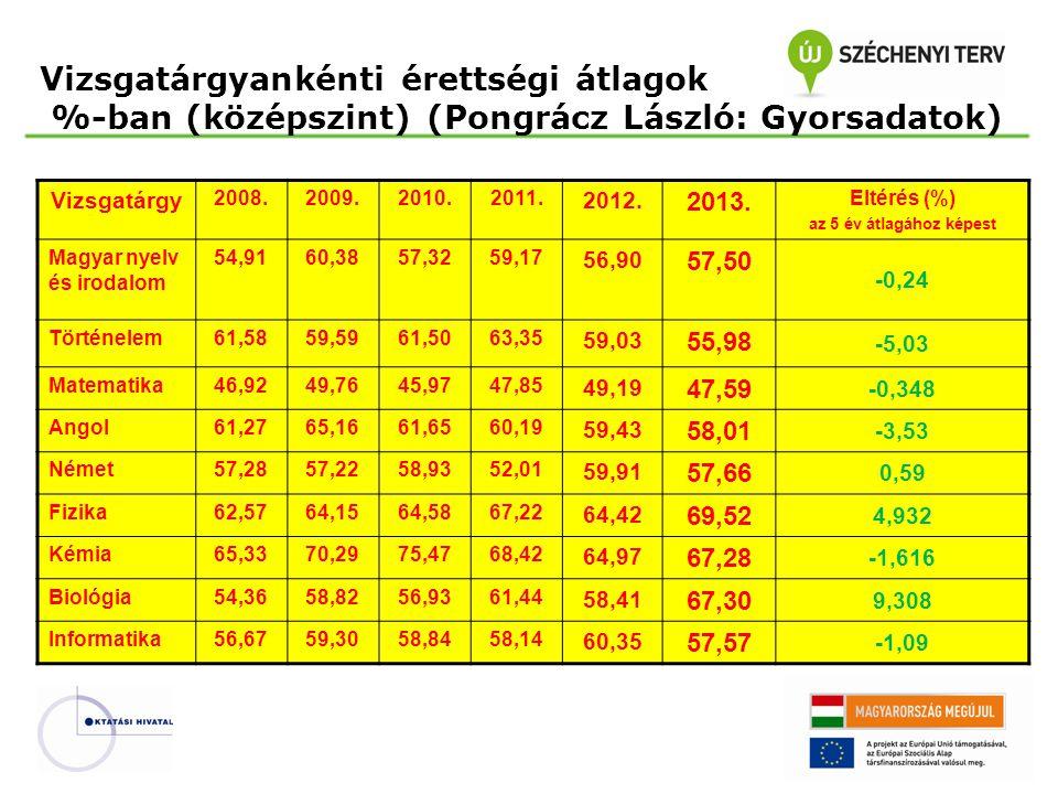 Vizsgatárgyankénti érettségi átlagok %-ban (középszint) (Pongrácz László: Gyorsadatok) Vizsgatárgy 2008.2009.2010.2011. 2012. 2013. Eltérés (%) az 5 é