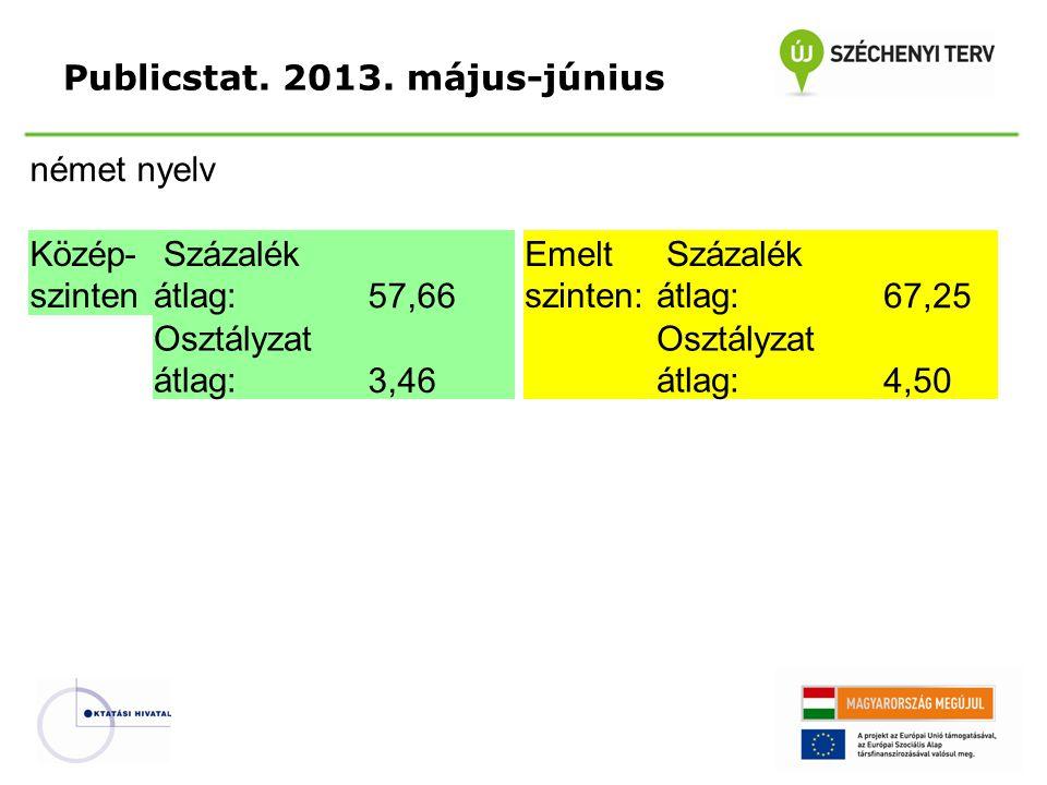 Publicstat. 2013. május-június német nyelv Közép- szinten Százalék átlag:57,66 Emelt szinten: Százalék átlag:67,25 Osztályzat átlag:3,46 Osztályzat át