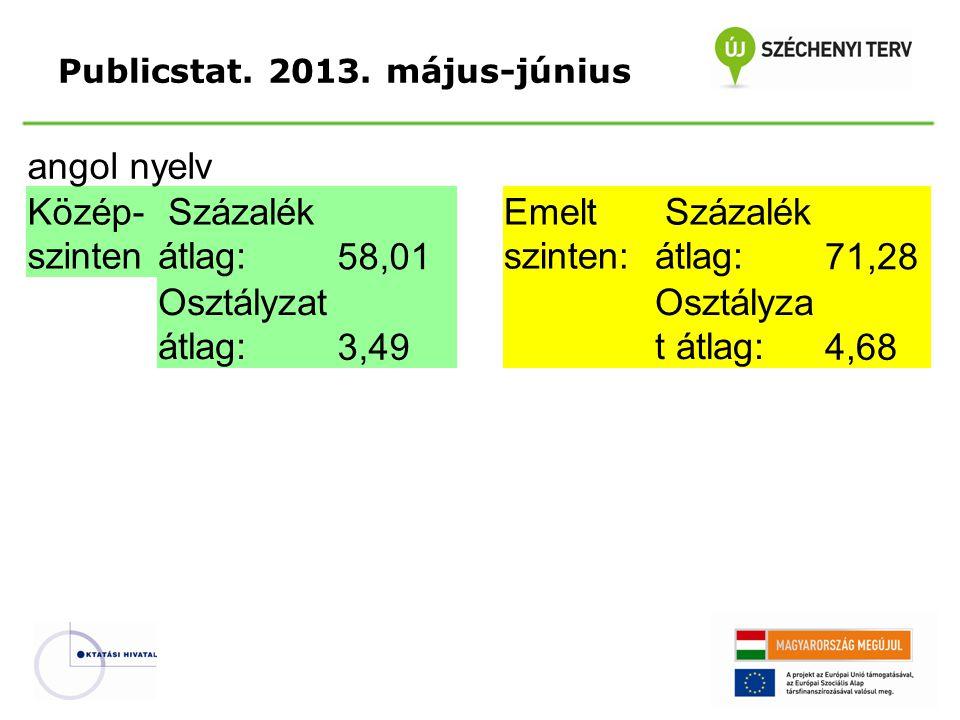 Publicstat. 2013. május-június angol nyelv Közép- szinten Százalék átlag:58,01 Emelt szinten: Százalék átlag:71,28 Osztályzat átlag:3,49 Osztályza t á