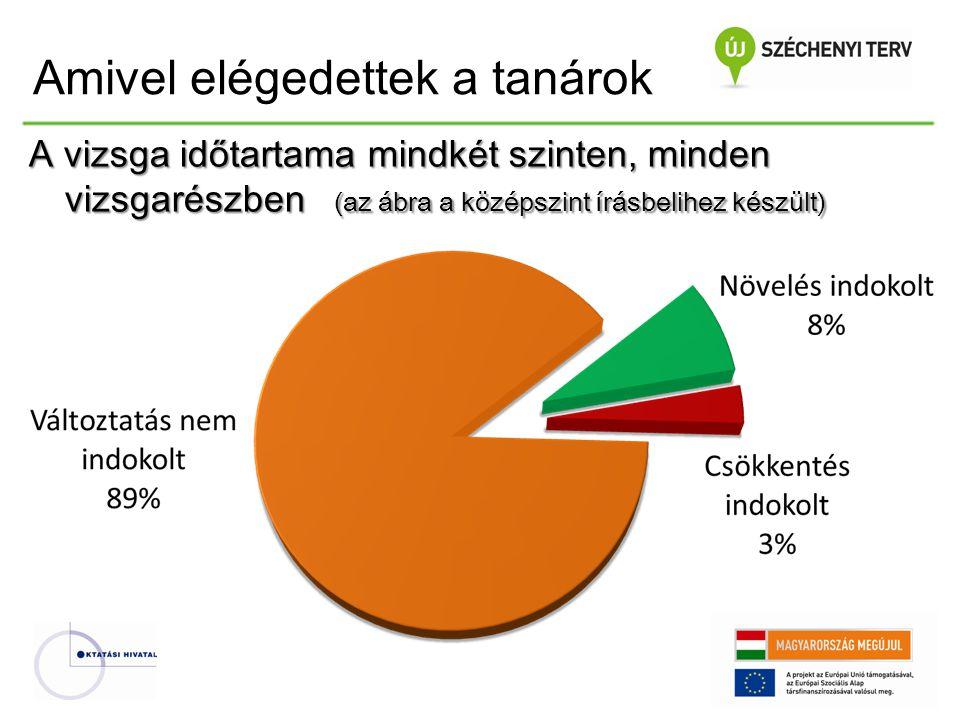 A vizsga időtartama mindkét szinten, minden vizsgarészben (az ábra a középszint írásbelihez készült) Amivel elégedettek a tanárok