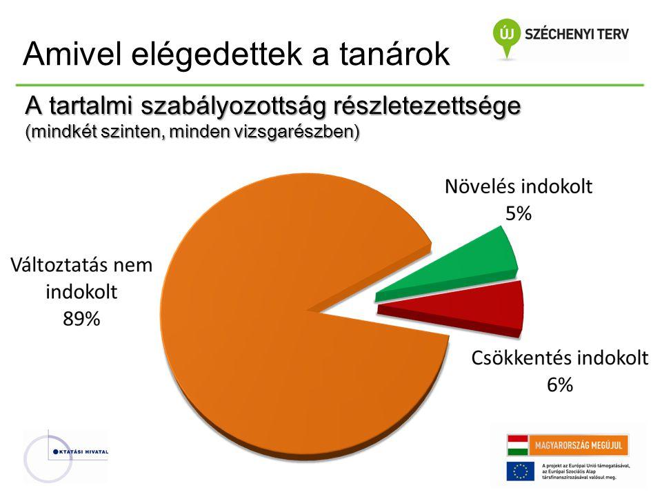 Az összes középszintű vizsgaeredmény megoszlása 2009-ben, 2010-ben, 2011-ben, 2012-ben és 2013-ban (mentességek nélkül)