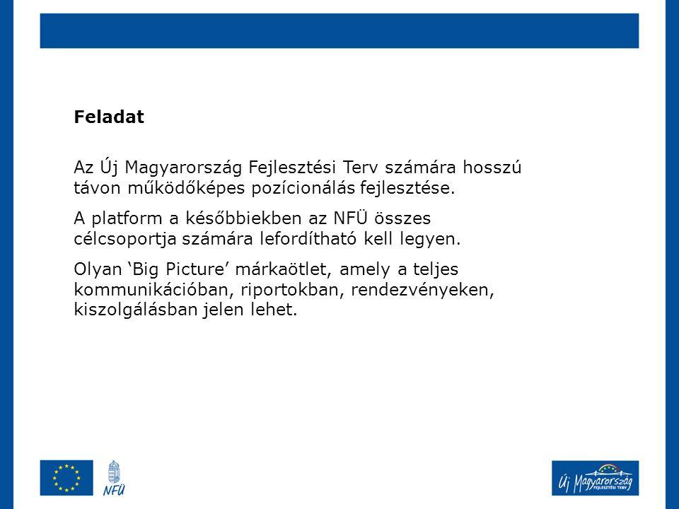 Feladat Az Új Magyarország Fejlesztési Terv számára hosszú távon működőképes pozícionálás fejlesztése.