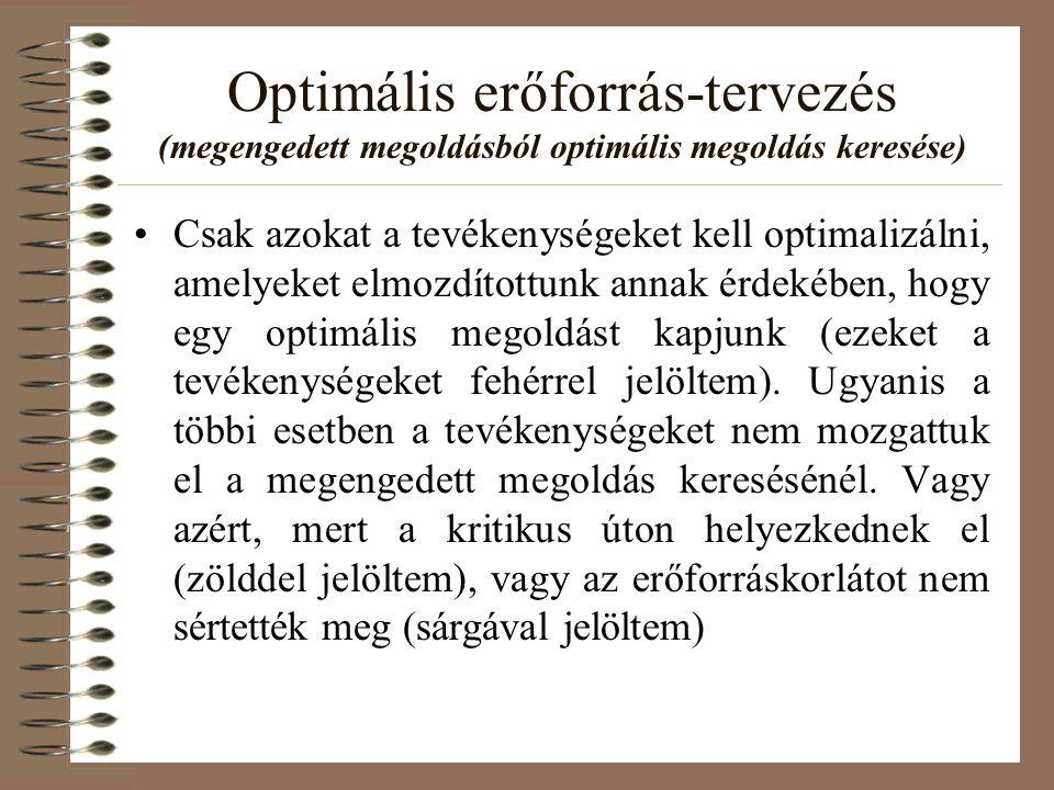 •Csak azokat a tevékenységeket kell optimalizálni, amelyeket elmozdítottunk annak érdekében, hogy egy optimális megoldást kapjunk (ezeket a tevékenysé