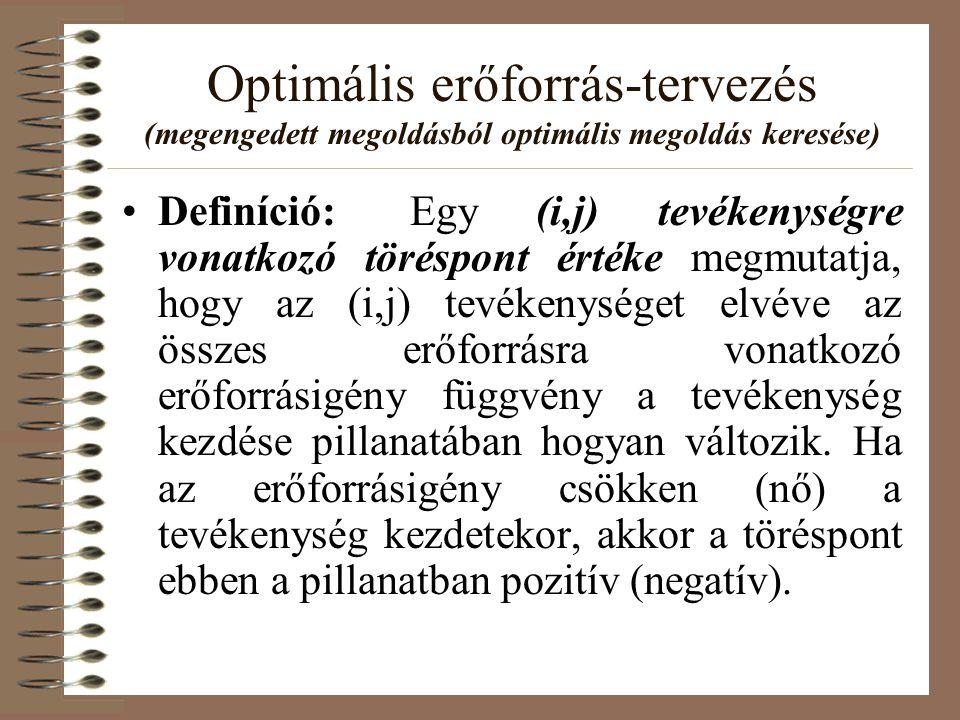 Optimális erőforrás-tervezés (megengedett megoldásból optimális megoldás keresése) •Definíció:Egy (i,j) tevékenységre vonatkozó töréspont értéke megmu