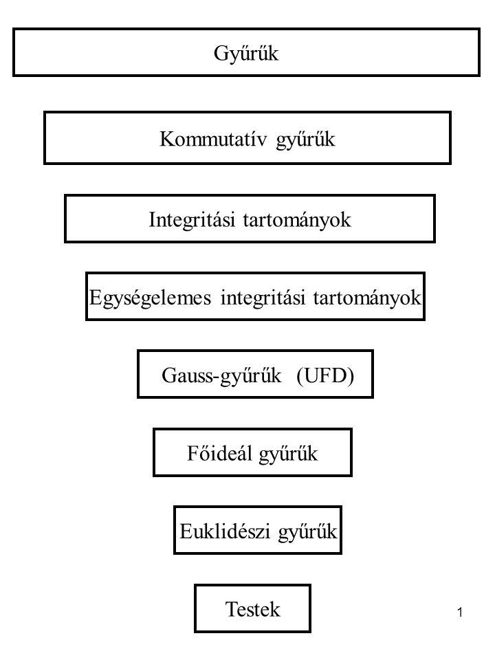 1 Gyűrűk Integritási tartományok Gauss-gyűrűk (UFD) Euklidészi gyűrűk Testek Kommutatív gyűrűk Egységelemes integritási tartományok Főideál gyűrűk