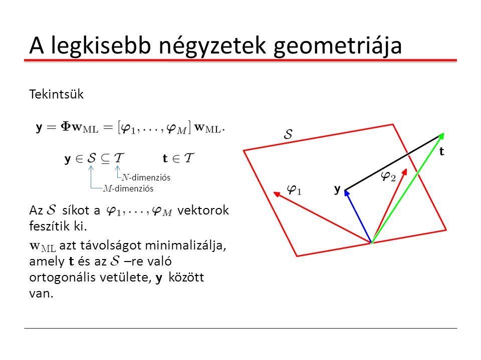 A legkisebb négyzetek geometriája Tekintsük Az S síkot a vektorok feszítik ki. w ML azt távolságot minimalizálja, amely t és az S –re való ortogonális