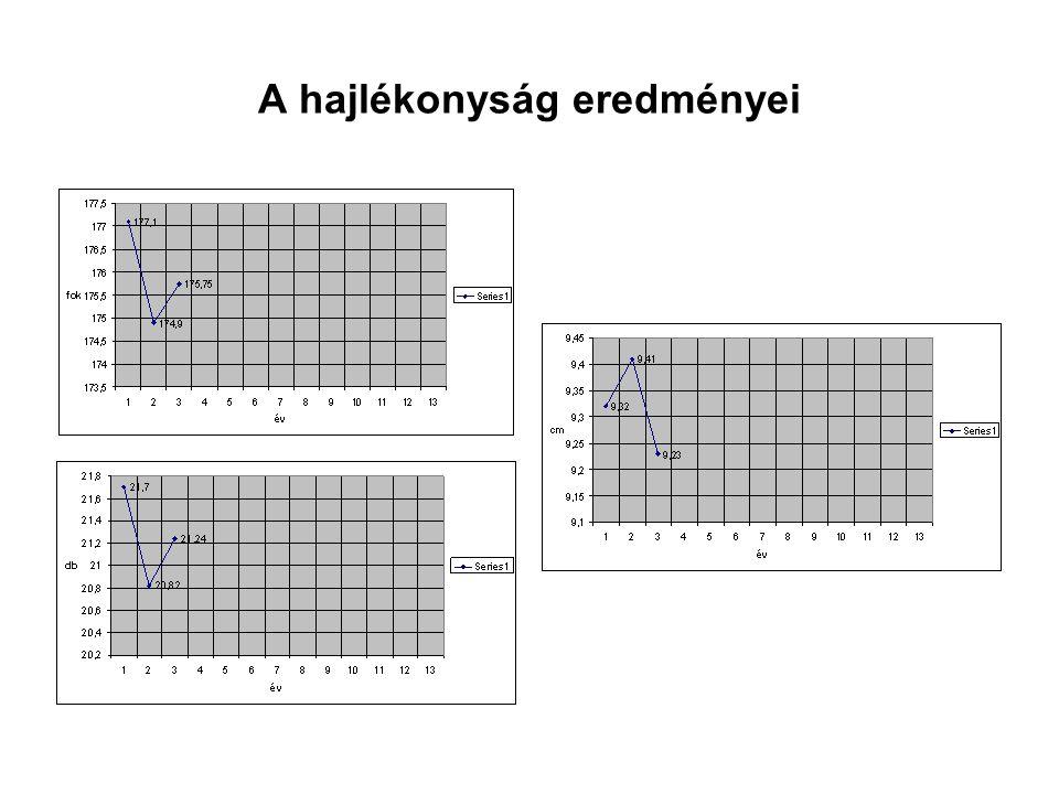 Az erőfejlesztés •Amint azt láthatjuk, a has és hátizom felmérések összeredménye javulást mutat.