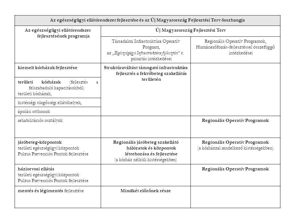 Az egészségügyi ellátórendszer fejlesztése és az Új Magyarország Fejlesztési Terv összhangja Az egészségügyi ellátórendszer fejlesztésének programja Ú