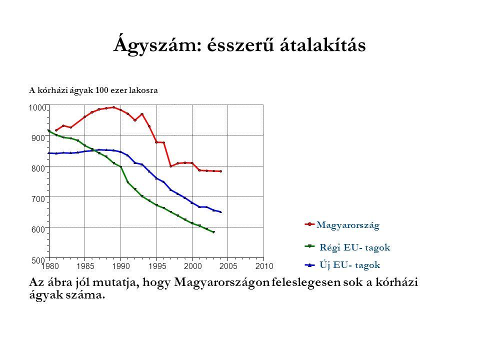 A kórházi ágyak 100 ezer lakosra Az ábra jól mutatja, hogy Magyarországon feleslegesen sok a kórházi ágyak száma. Magyarország Régi EU- tagok Új EU- t