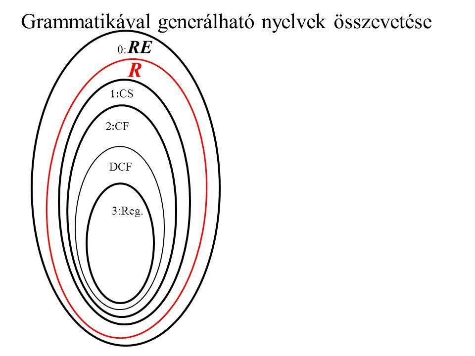 Grammatikával generálható nyelvek összevetése 3:Reg. DCF  CF  CS 0: RE R