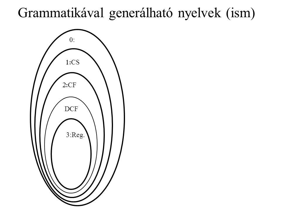 Generatív grammatikák (ism) Definíció: Egy G = (V, , R, S) négyes generatív grammatika, ahol: •V egy véges halmaz, a grammatikai változók vagy nemterminálisok halmaza, •  egy véges halmaz, diszjunkt V-vel, a terminálisok halmaza, •R egy véges halmaz, a levezetési szabályok halmaza, ahol egy levezetési szabály alakja    ahol  és  terminálisok és nemterminálisok sorozata, • S  V a kezdő- vagy mondatszimbólum.