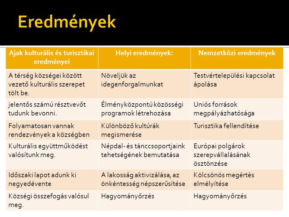 Ajak kulturális és turisztikai eredményei Helyi eredmények:Nemzetközi eredmények A térség községei között vezető kulturális szerepet tölt be.