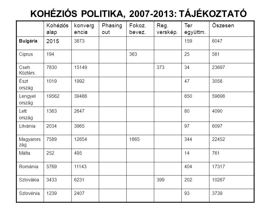 KOHÉZIÓS POLITIKA, 2007-2013: TÁJÉKOZTATÓ Kohéziós alap konverg encia Phasing out Fokoz.
