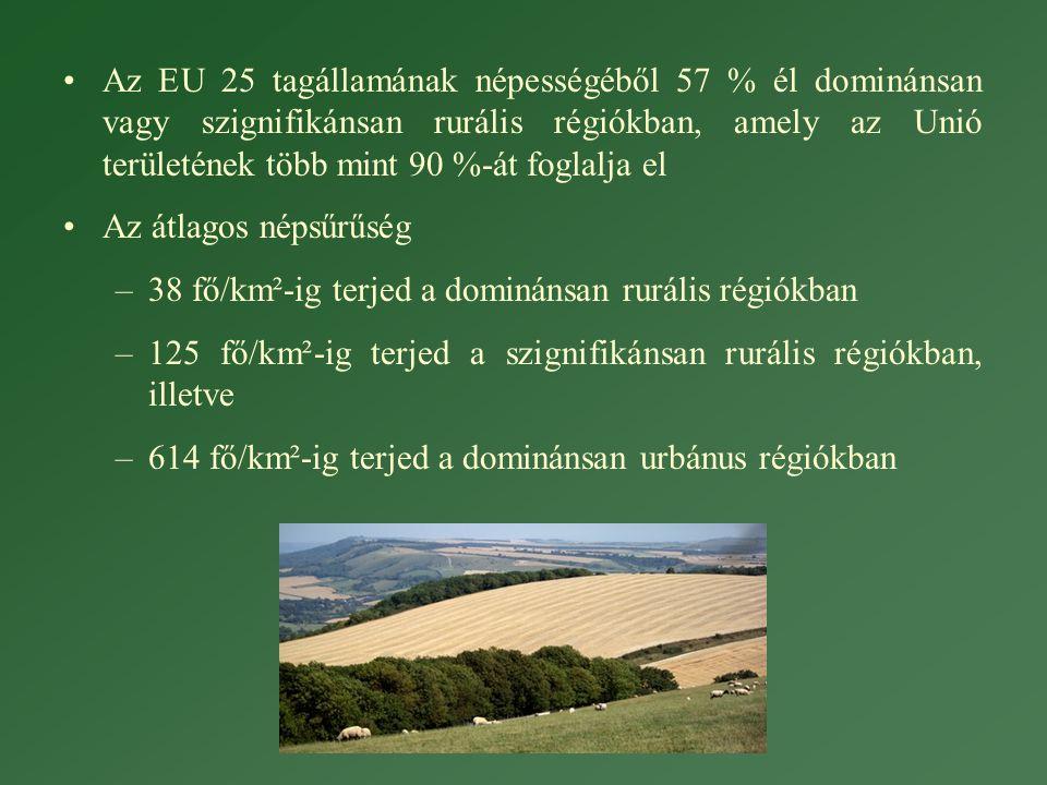 •Az EU 25 tagállamának népességéből 57 % él dominánsan vagy szignifikánsan rurális régiókban, amely az Unió területének több mint 90 %-át foglalja el •Az átlagos népsűrűség –38 fő/km²-ig terjed a dominánsan rurális régiókban –125 fő/km²-ig terjed a szignifikánsan rurális régiókban, illetve –614 fő/km²-ig terjed a dominánsan urbánus régiókban