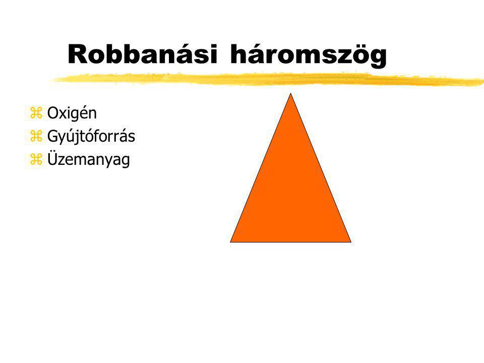 Robbanási háromszög zOxigén zGyújtóforrás zÜzemanyag
