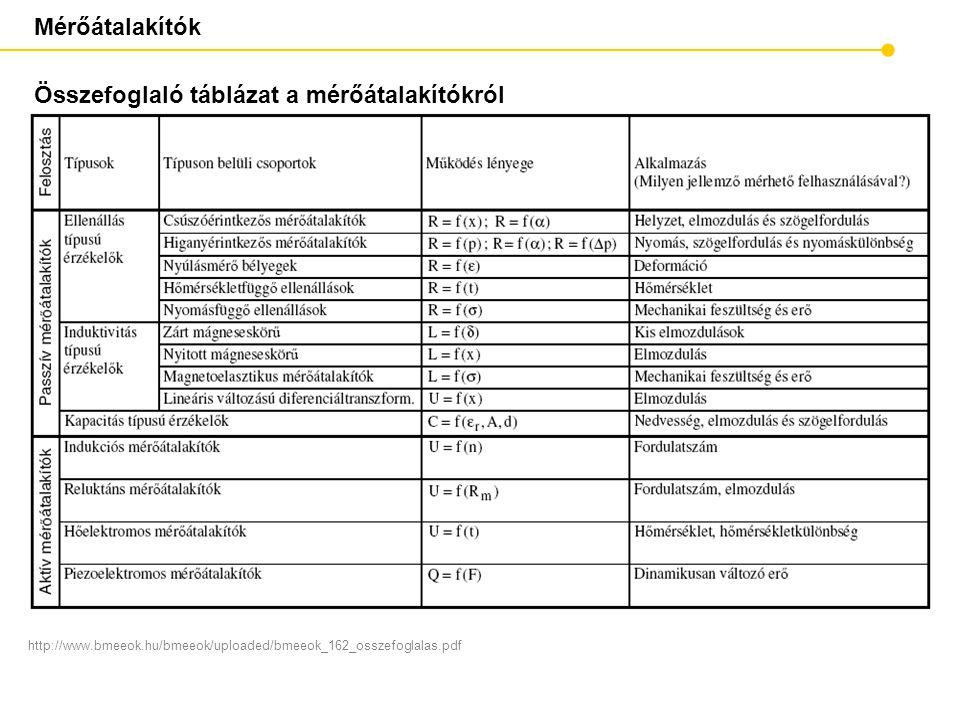 Mérőátalakítók Összefoglaló táblázat a mérőátalakítókról http://www.bmeeok.hu/bmeeok/uploaded/bmeeok_162_osszefoglalas.pdf