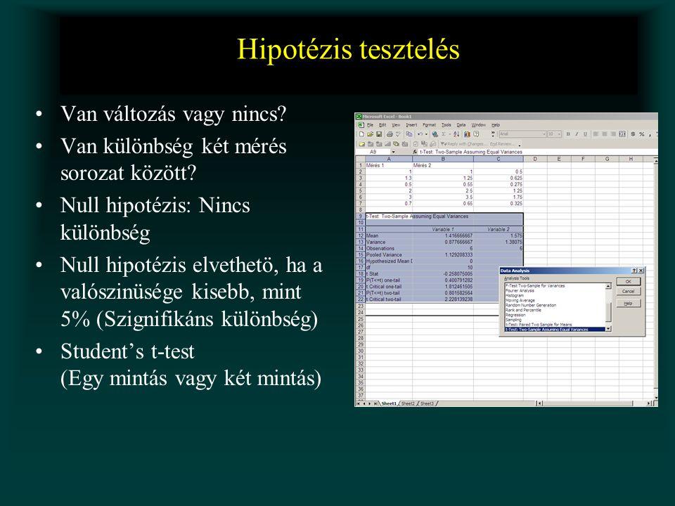 Hipotézis tesztelés •Van változás vagy nincs? •Van különbség két mérés sorozat között? •Null hipotézis: Nincs különbség •Null hipotézis elvethetö, ha