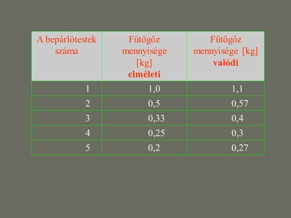 A bepárlótestek száma Fűtőgőz mennyisége [kg] elméleti Fűtőgőz mennyisége [kg] valódi 1 1,0 1,1 2 0,5 0,57 3 0,33 0,4 4 0,25 0,3 5 0,2 0,27