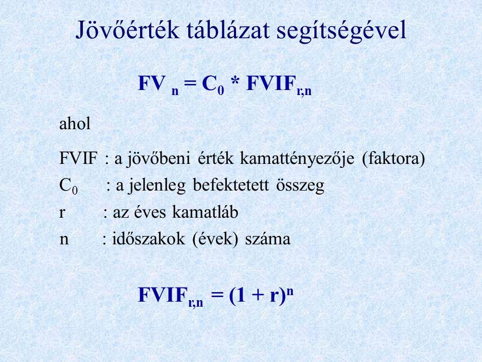 Jövőérték táblázat segítségével FV n = C 0 * FVIF r,n ahol FVIF : a jövőbeni érték kamattényezője (faktora) C 0 : a jelenleg befektetett összeg r : az éves kamatláb n : időszakok (évek) száma FVIF r,n = (1 + r) n