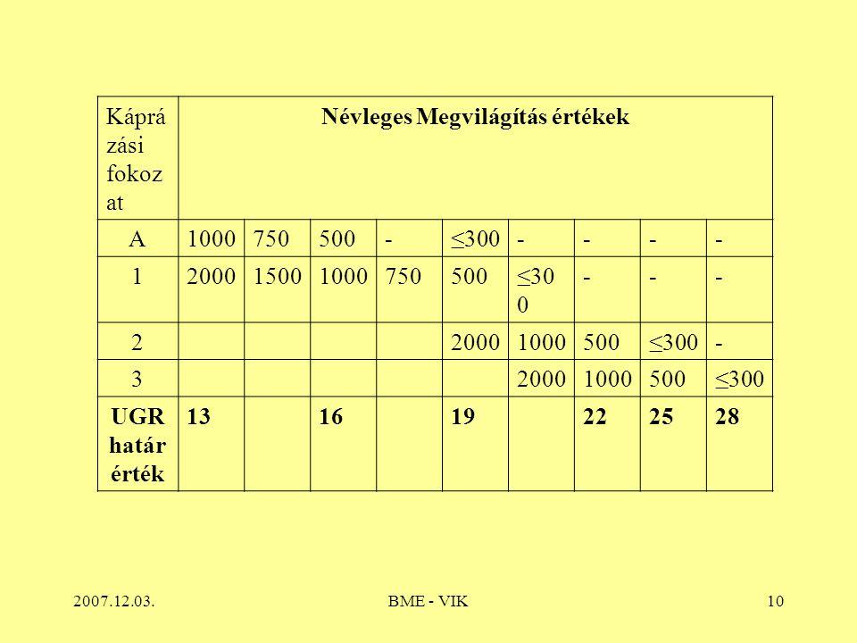 2007.12.03.BME - VIK10 Káprá zási fokoz at Névleges Megvilágítás értékek A1000750500-≤300---- 1200015001000750500≤30 0 --- 220001000500≤300- 320001000500≤300 UGR határ érték 131619222528