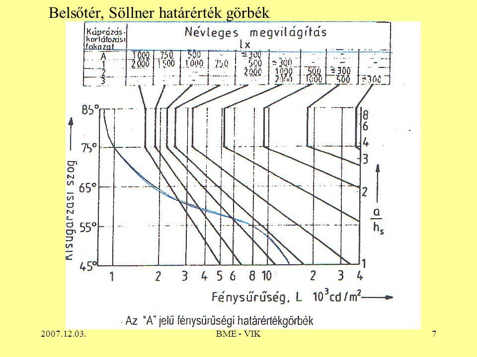 2007.12.03.BME - VIK7 Belsőtér, Söllner határérték görbék