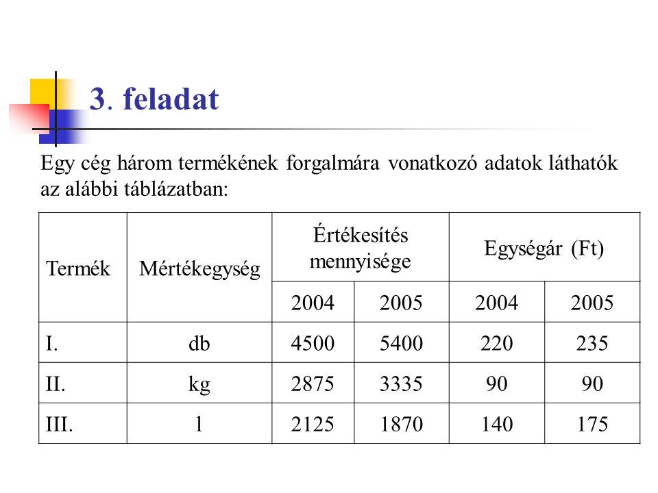 3. feladat Egy cég három termékének forgalmára vonatkozó adatok láthatók az alábbi táblázatban: TermékMértékegység Értékesítés mennyisége Egységár (Ft