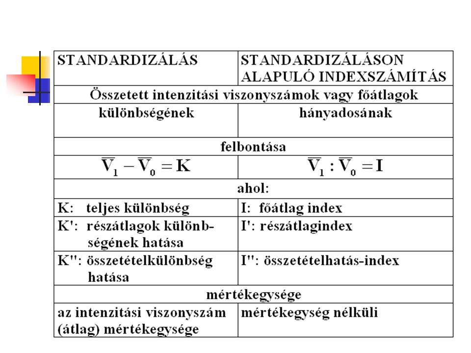 Indexszámítás Az indexszámok valamilyen szempontból összetartozó, de különnemű, közvetlenül nem összesíthető javak összességére vonatkozóan a mennyiségek, az árak időbeli vagy térbeli összehasonlítására szolgálnak.