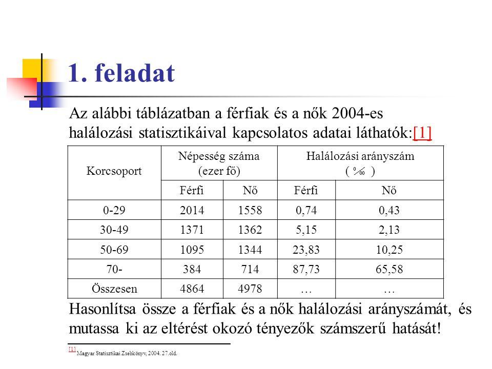 1. feladat Az alábbi táblázatban a férfiak és a nők 2004-es halálozási statisztikáival kapcsolatos adatai láthatók:[1][1] Korcsoport Népesség száma (e