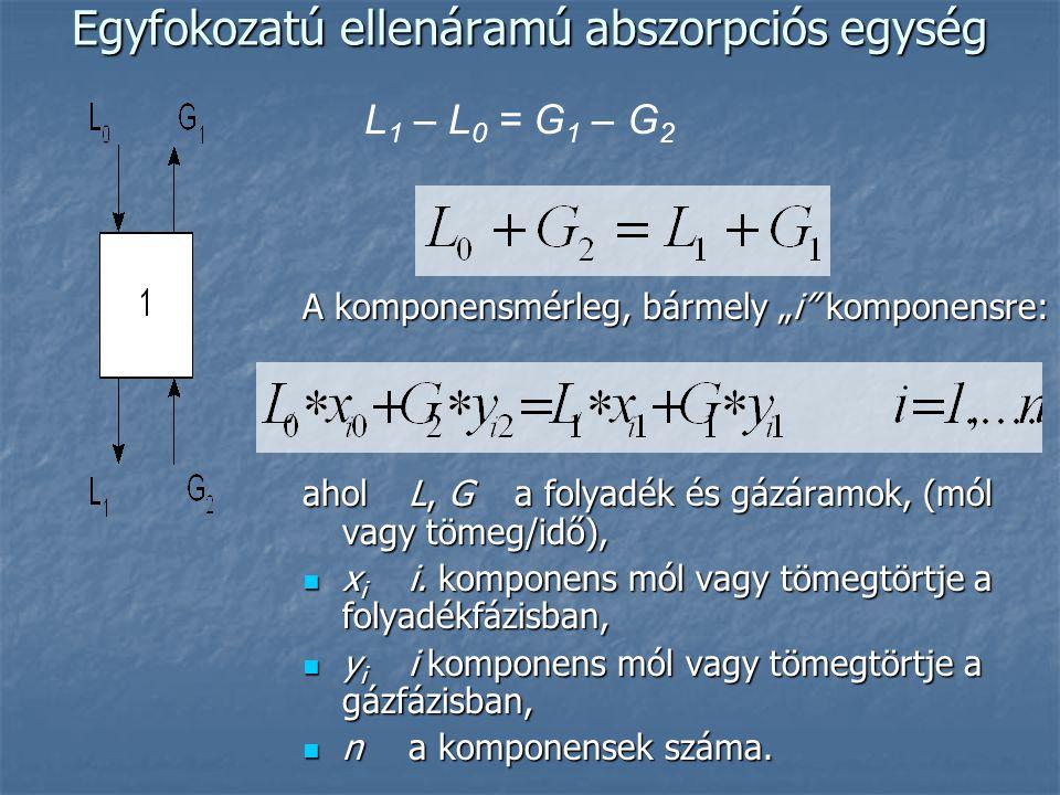 Többfokozatú abszorpció  Az abszorpció hatékonyságát növelhetjük, ha azt több egyensúlyi fokozatban hajtjuk végre.