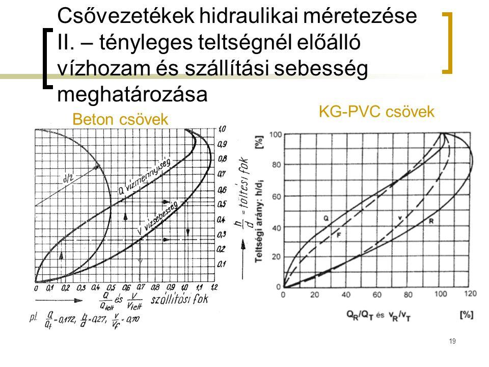 Csővezetékek hidraulikai méretezése II. – tényleges teltségnél előálló vízhozam és szállítási sebesség meghatározása 19 Beton csövek KG-PVC csövek