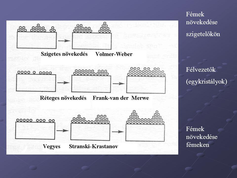 Fémek növekedése szigetelőkön Félvezetők (egykristályok) Fémek növekedése fémeken