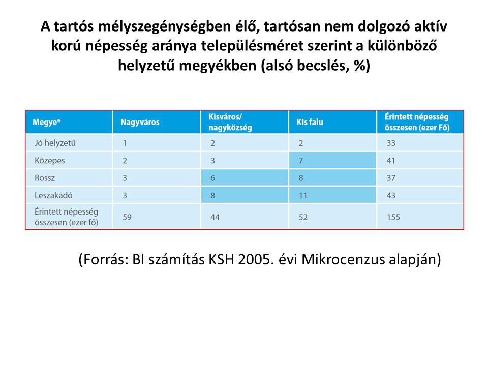 A tartós mélyszegénységben élő, tartósan nem dolgozó aktív korú népesség aránya településméret szerint a különböző helyzetű megyékben (alsó becslés, %) (Forrás: BI számítás KSH 2005.