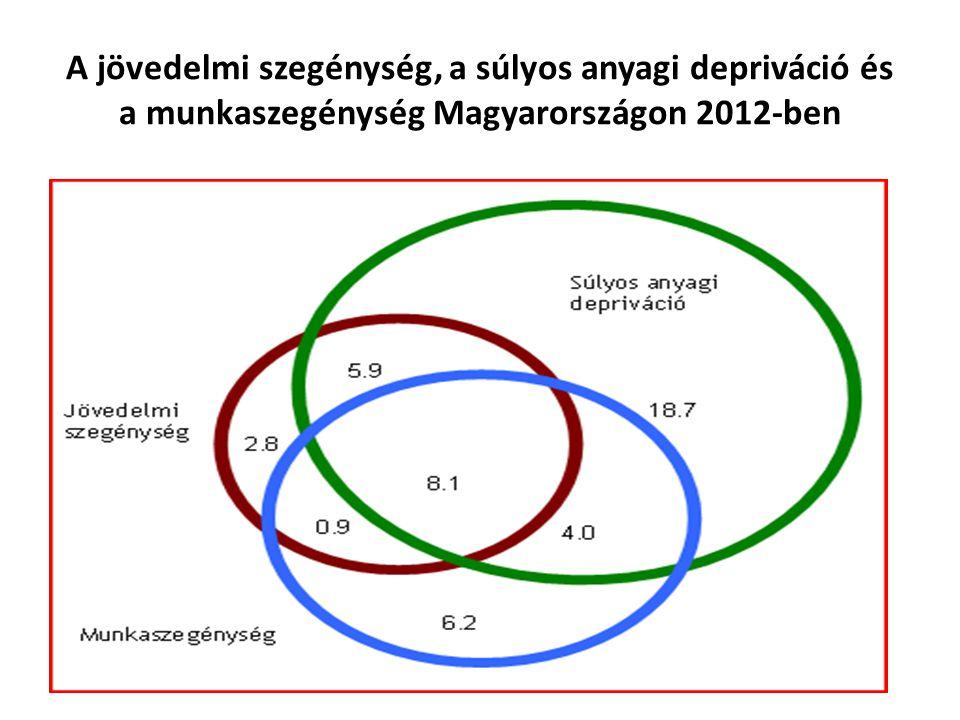 A jövedelmi szegénység, a súlyos anyagi depriváció és a munkaszegénység Magyarországon 2012-ben