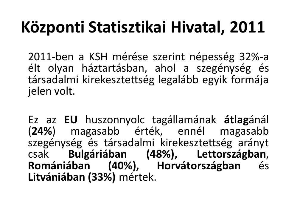 Központi Statisztikai Hivatal, 2011 2011-ben a KSH mérése szerint népesség 32%-a élt olyan háztartásban, ahol a szegénység és társadalmi kirekesztettség legalább egyik formája jelen volt.