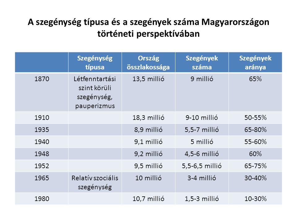 A szegénység típusa és a szegények száma Magyarországon történeti perspektívában Szegénység típusa Ország összlakossága Szegények száma Szegények aránya 1870Létfenntartási szint körüli szegénység, pauperizmus 13,5 millió9 millió65% 191018,3 millió9-10 millió50-55% 19358,9 millió5,5-7 millió65-80% 19409,1 millió5 millió55-60% 19489,2 millió4,5-6 millió60% 19529,5 millió5,5-6,5 millió65-75% 1965Relatív szociális szegénység 10 millió3-4 millió30-40% 198010,7 millió1,5-3 millió10-30%