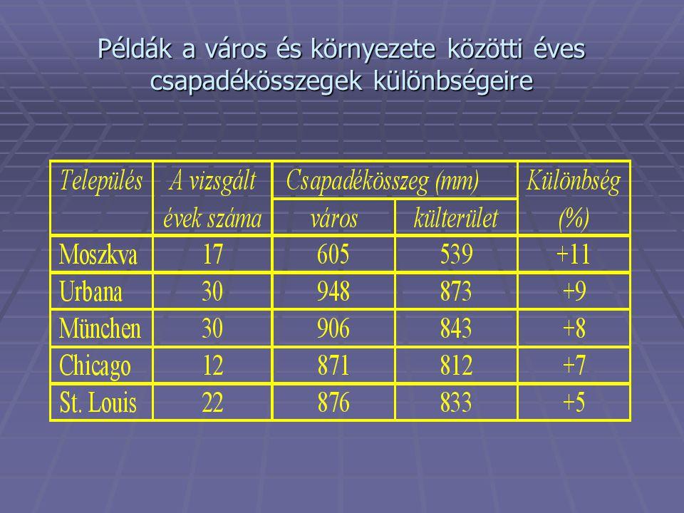 Példák a város és környezete közötti éves csapadékösszegek különbségeire