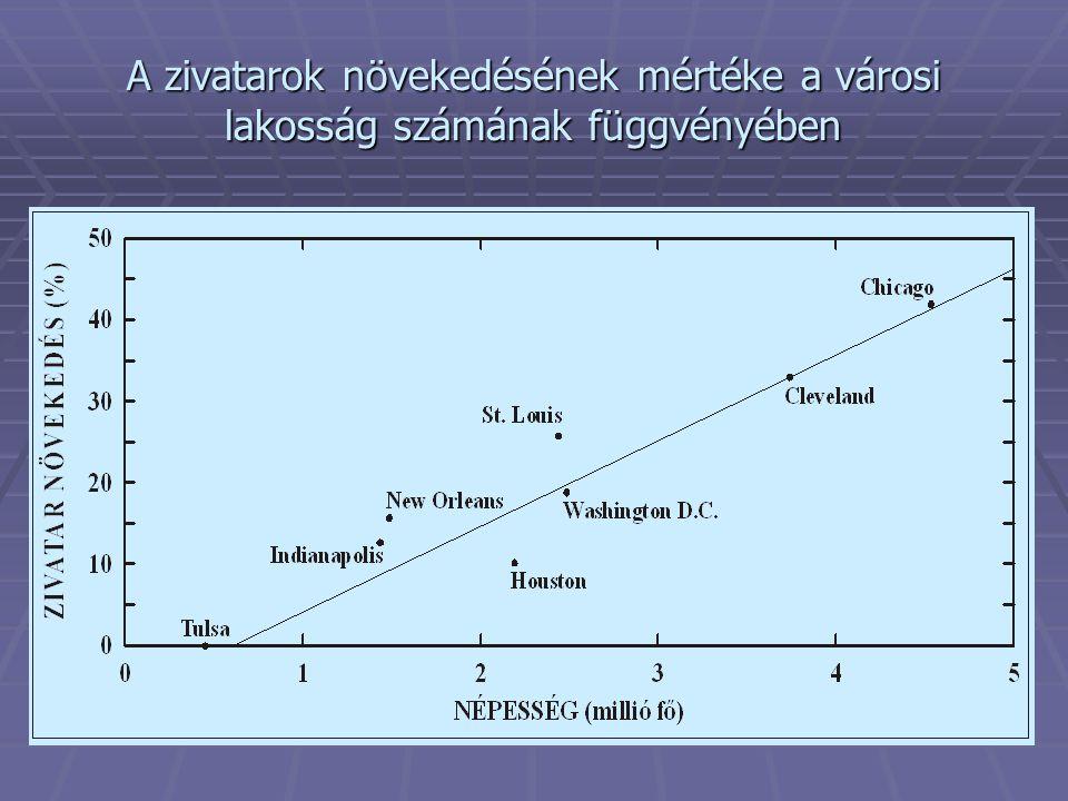 A zivatarok növekedésének mértéke a városi lakosság számának függvényében