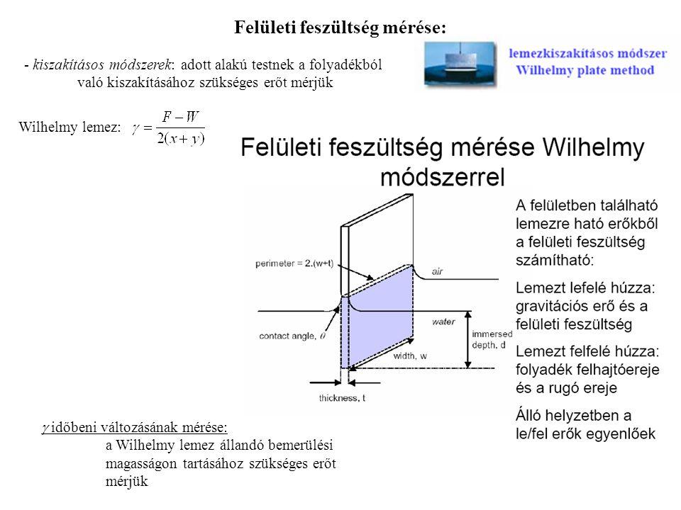 - kiszakításos módszerek: adott alakú testnek a folyadékból való kiszakításához szükséges erőt mérjük Wilhelmy lemez:  időbeni változásának mérése: a