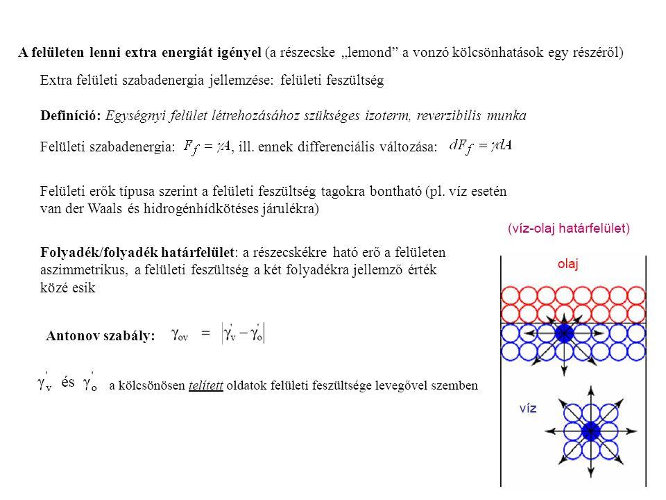 Extra felületi szabadenergia jellemzése: felületi feszültség Definíció: Egységnyi felület létrehozásához szükséges izoterm, reverzibilis munka, ill. e