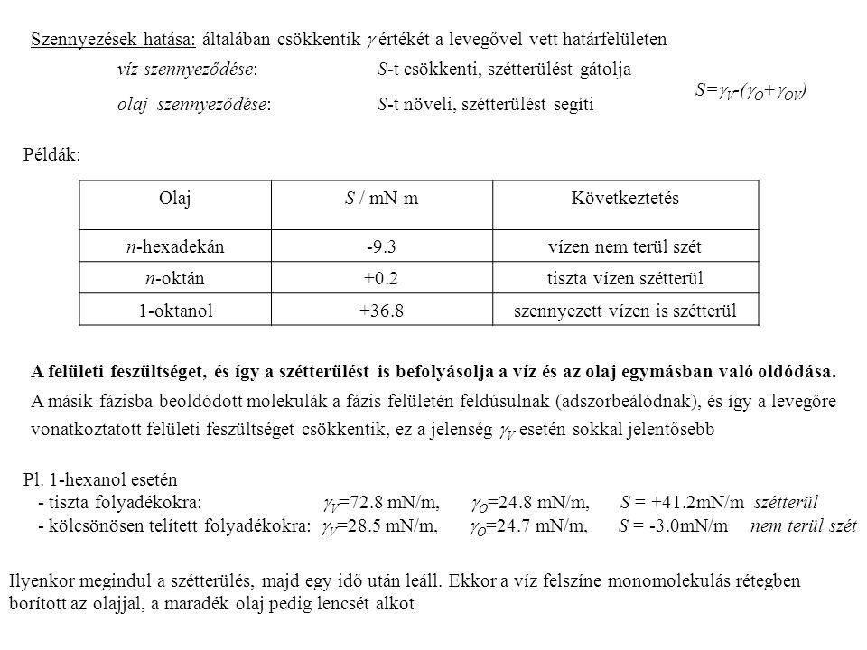 OlajS / mN mKövetkeztetés n-hexadekán-9.3vízen nem terül szét n-oktán+0.2tiszta vízen szétterül 1-oktanol+36.8szennyezett vízen is szétterül Ilyenkor