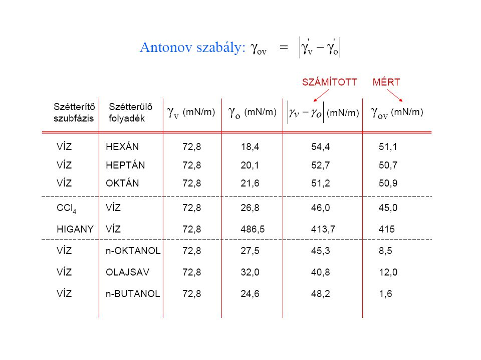 Az oldat felületi feszültsége és az oldott anyag Gibbs-féle felületi többlete között a Gibbs egyenlet teremt kapcsolatot