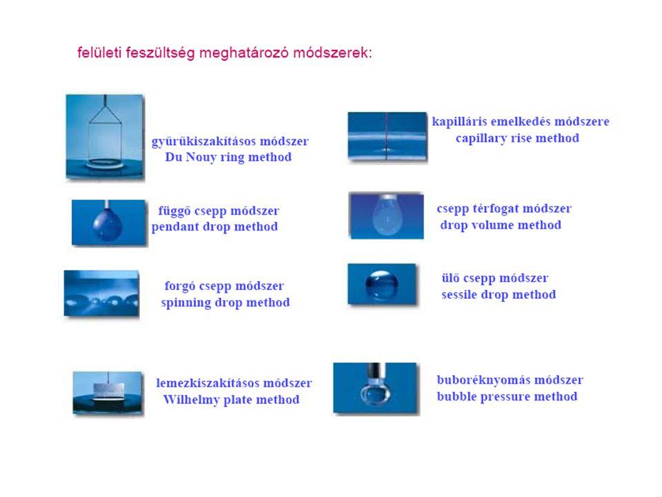 Felületi feszültség mérése: - kapillárisemelkedés módszere: Felhúzott folyadékoszlop súlya: Felületi feszültségből származó erő: Egyensúlyban: Innen