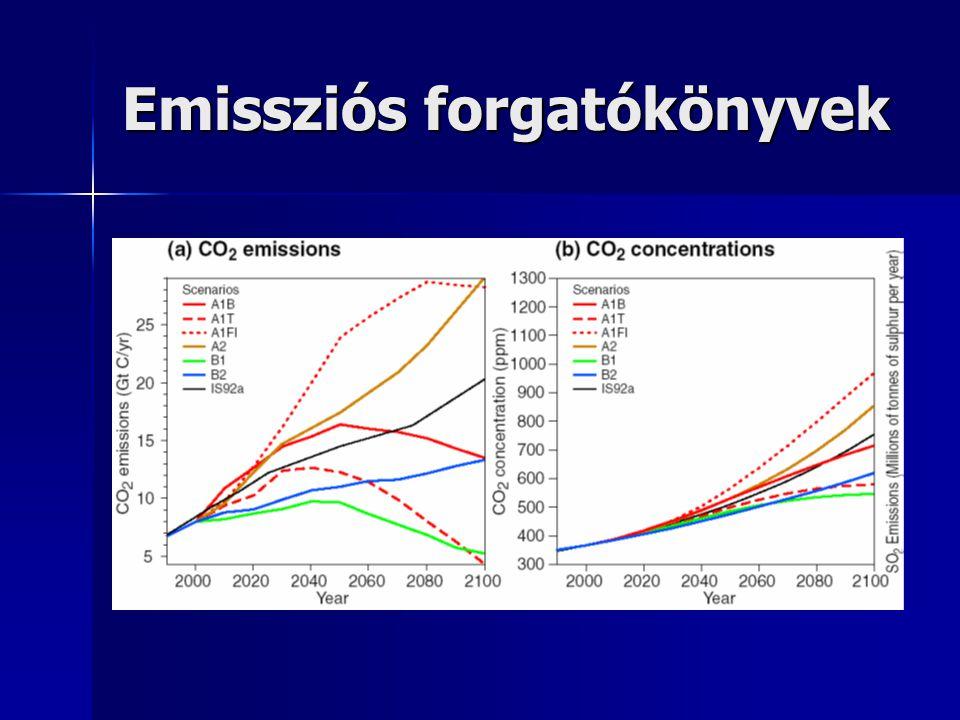 Emissziós forgatókönyvek