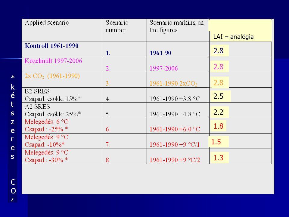 *kétszeres CO2*kétszeres CO2 2.8 2.5 2.2 1.8 1.5 1.3 LAI – analógia