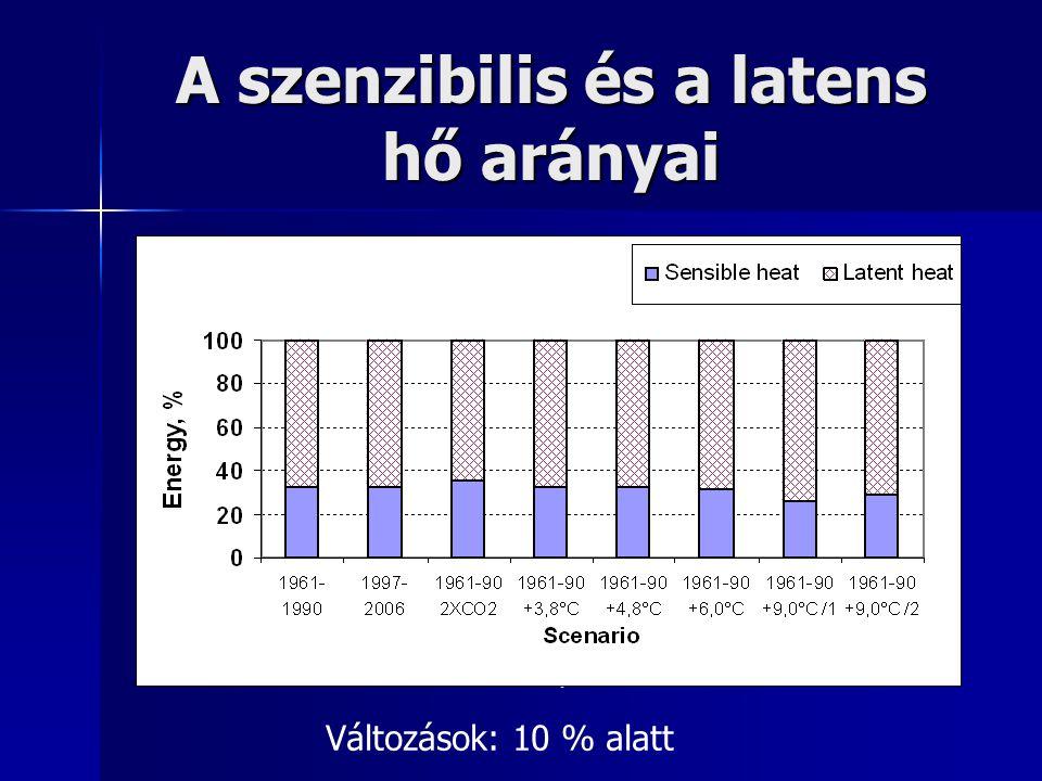 A szenzibilis és a latens hő arányai Változások: 10 % alatt