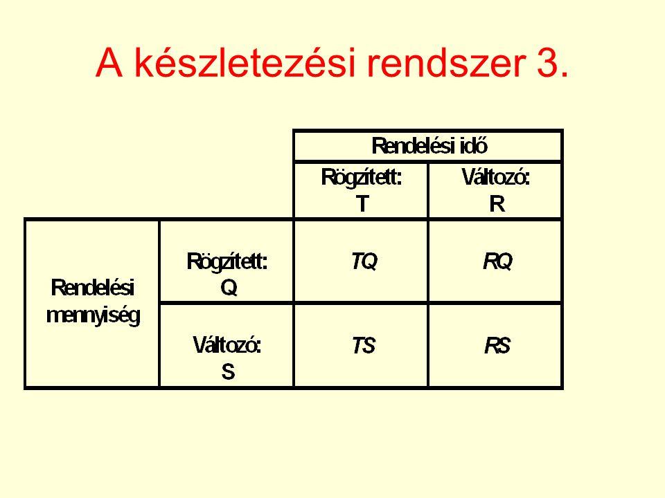 Készletezési modellek A fűrészfog modell