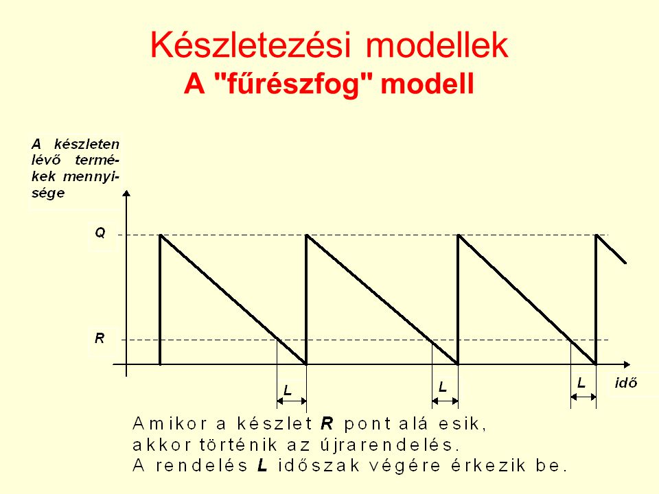 •A fűrészfog modell akkor használható, ha mindent biztonsággal ismerünk: –a termék iránti kereslet állandó és az égész periódus alatt változatlan, –az átfutási idő (a rendeléstől az átvételig) állandó, –a termék egységára állandó, –a készlettartás költsége az átlagos készleten alapul, –a rendelési és a termékváltási költség állandó –a termék kereslete maradéktalanul ki van elégítve (nincs várakozás)